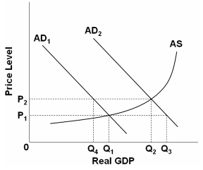 how to find equilibrium level of gdp