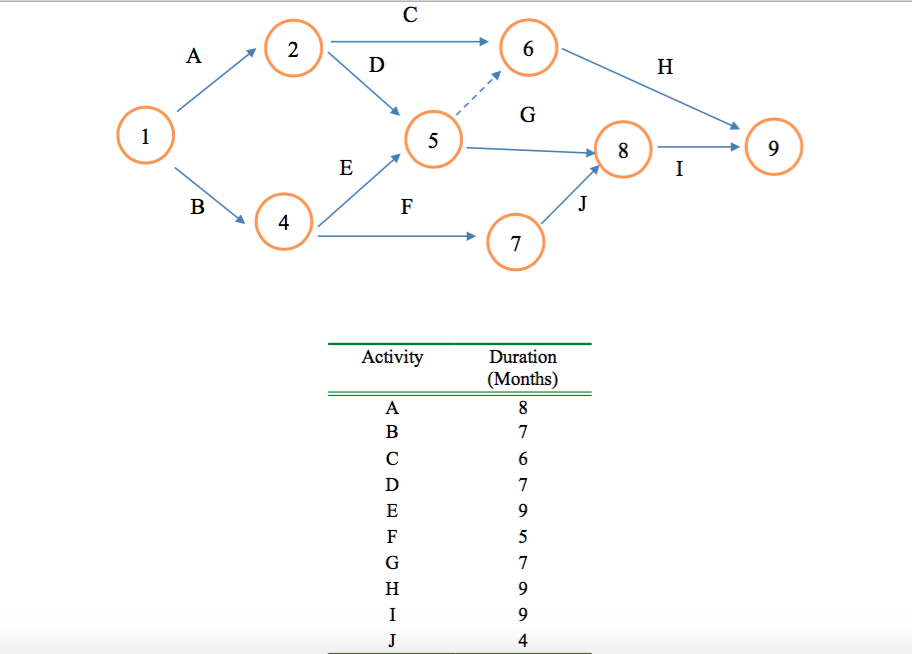 Solved how can i solve this network diagram problem plea how can i solve this network diagram problem please include an explanation as to how you got to your answer ccuart Choice Image