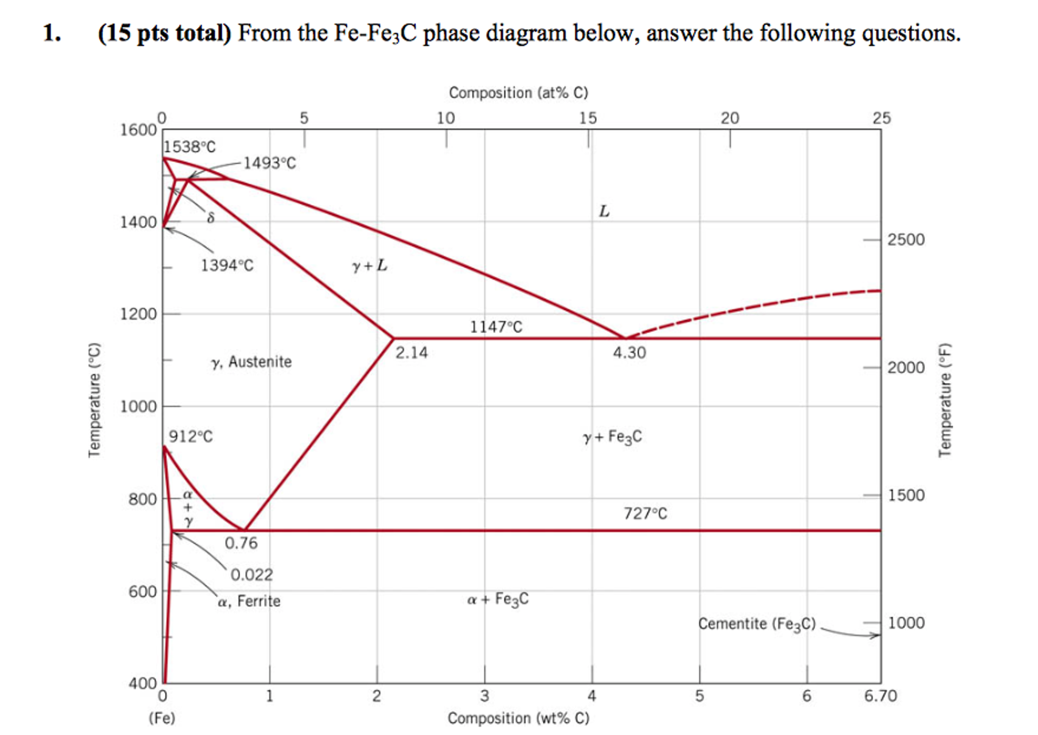 1. (15 Pts Total From The Fe-Fe3C Phase Diagram Be... | Chegg.com