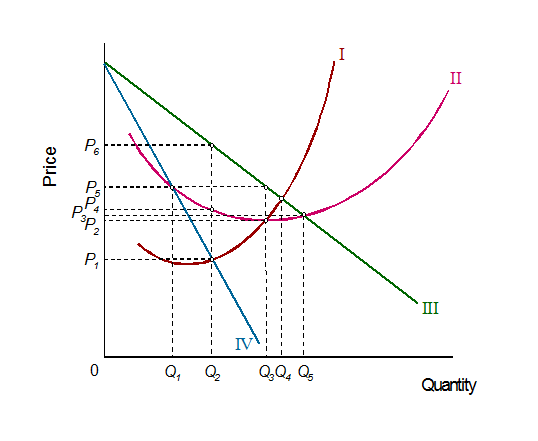 Solved the diagram below illustrates a firm under monopol show transcribed image text the diagram below illustrates a firm under monopolistic competition a label the following curves curve i curve ii ccuart Gallery