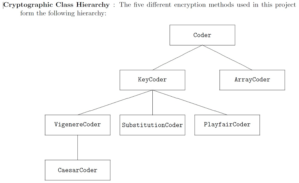 Cryptographic Class Hierarchy : The five different encryption methods used in this project form the following hierarchy: Coder KeyCoder ArrayCoder VigenereCoder SubstitutionCoder PlayfairCoder CaesarCoder