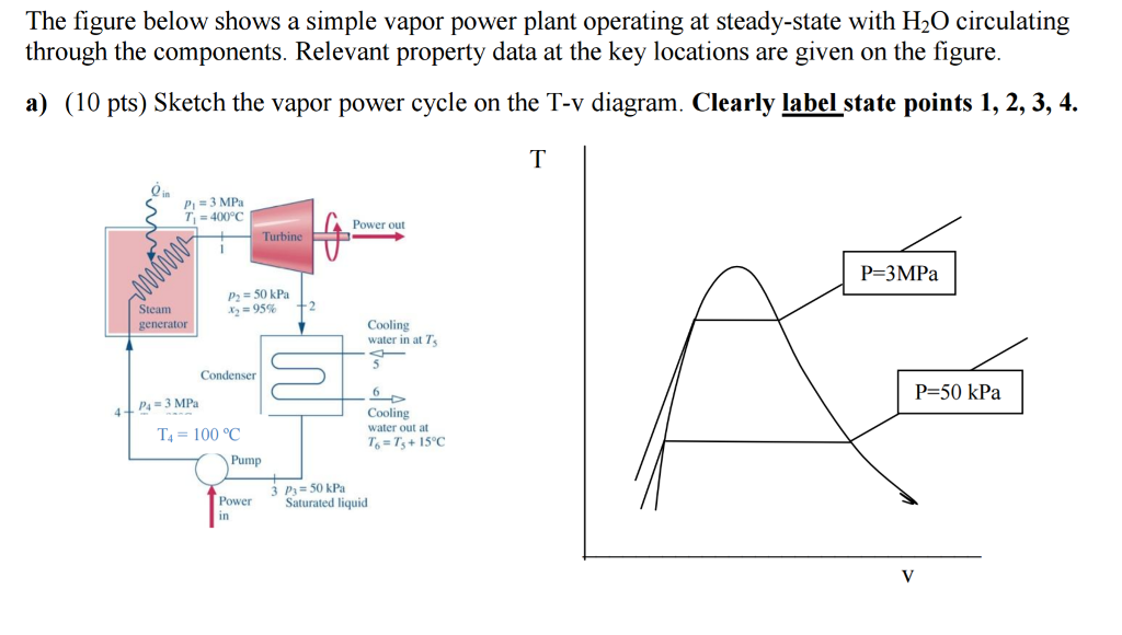 Solved  The Figure Below Shows A Simple Vapor Power Plant