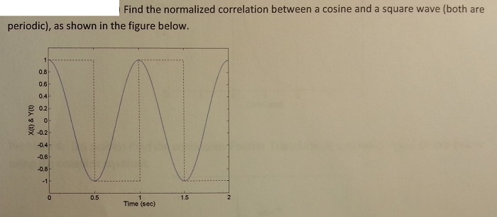 Find the normalized correlation between a cosine a