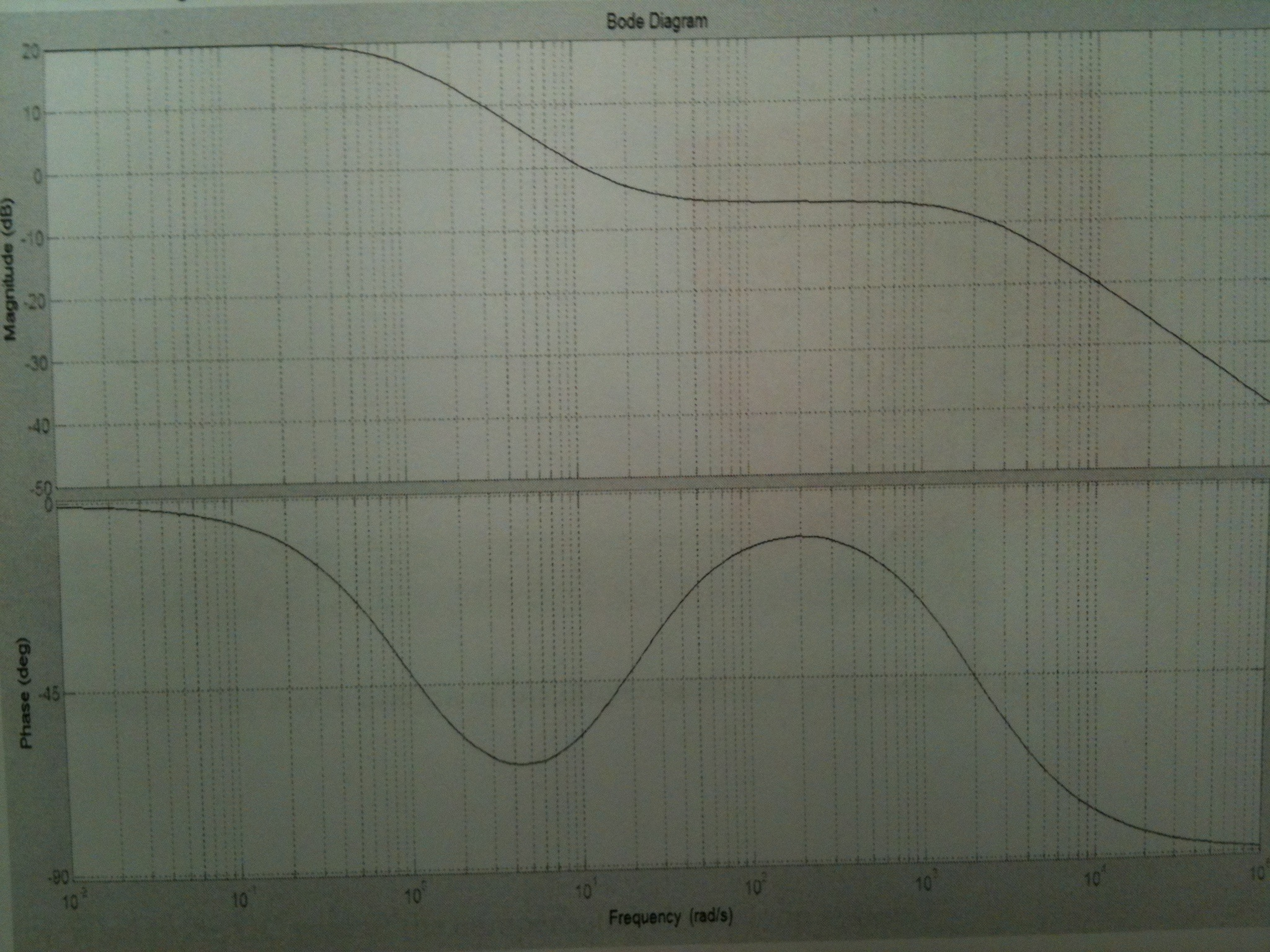 The bode plot of GcG(s) is shown below. Determine
