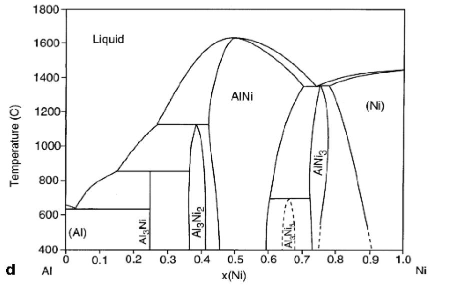 Using The Al-Ni Phase Diagram Below, Identify The ... | Chegg.com