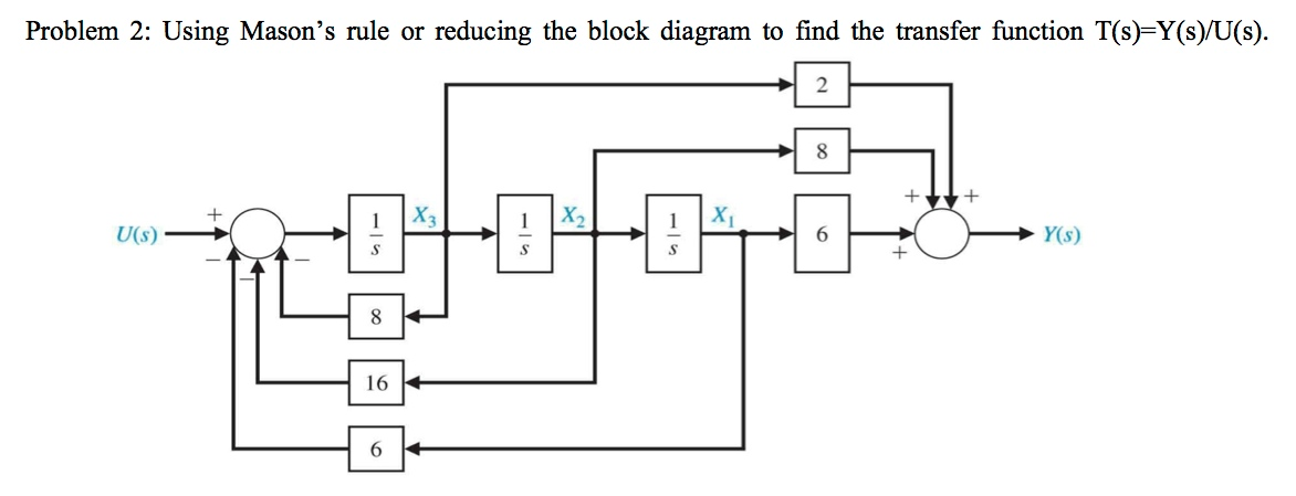 Solved  Problem 2  Using Mason U0026 39 S Rule Or Reducing The Bloc