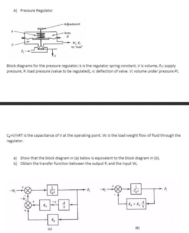 Pressure Regulator Block Diagrams For The Pressure... | Chegg.com