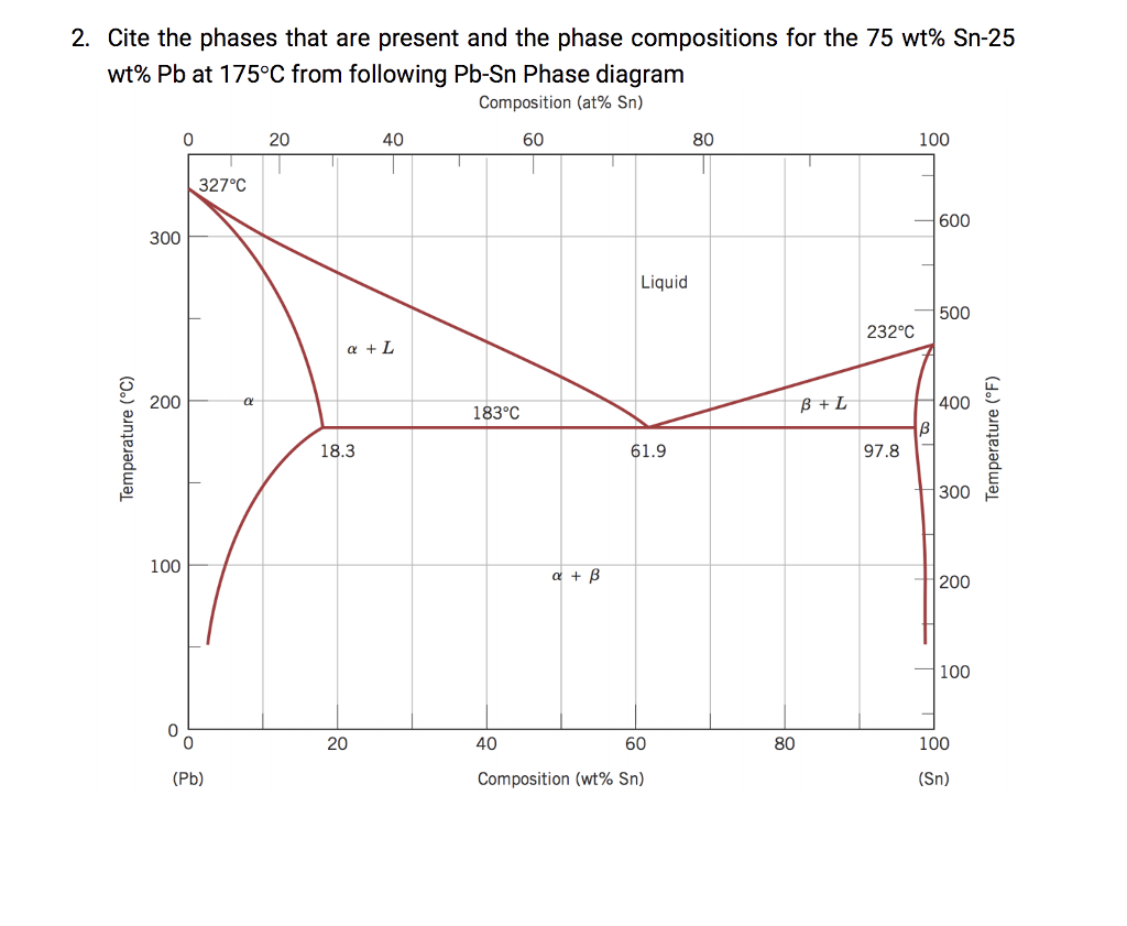 Solved 2 cite the phases that are present and the phase cite the phases that are present and the phase compositions for the 75 wt pooptronica Images