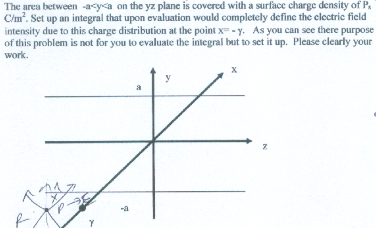 The area between -a<y<a on the yz plane is covered