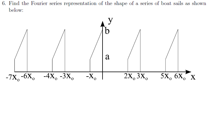 Find the Fourier series representation of the shap