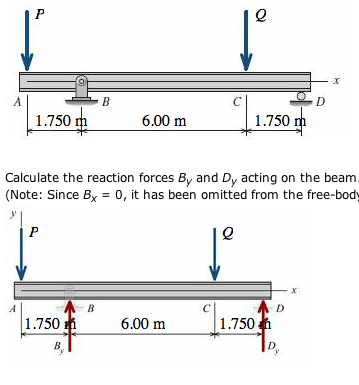 Solved for the simply supported beam subjected to the loa construct the shear force and bending moment diagrams on paper and use the results to answer the questions in the subsequent parts of this go exercise ccuart Choice Image