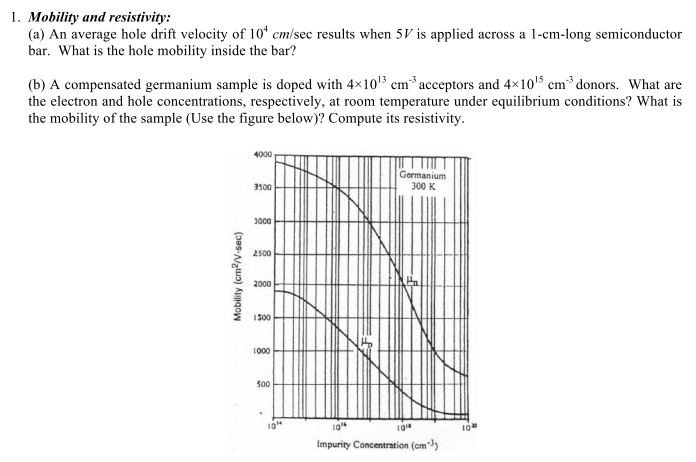 Mobility and resistivity: An average hole drift v