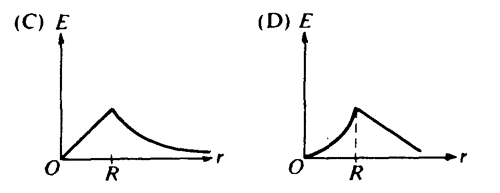 The figure above shows a spherical distribution of