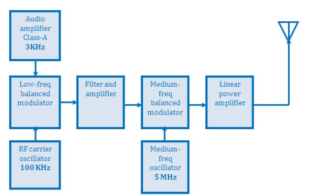 The diagram shows an SSB transmitter filter method