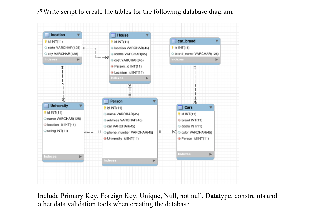 Solved write script to create the tables for the followin question write script to create the tables for the following database diagram include primary key forei ccuart Image collections