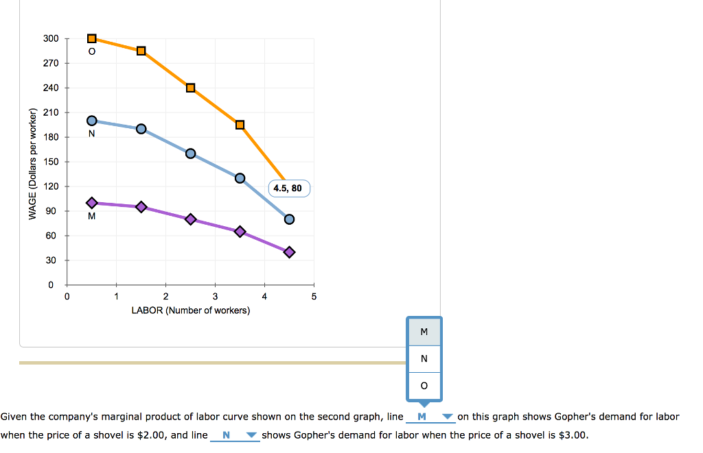 Question: Given the company's marginal product of labor curve shown on the second graph. line  on this grap...