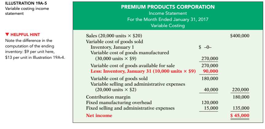 Solved: Variable Costing Income Statement Absorption Costi ...