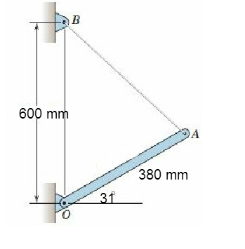 The cable AB carries a tension of 510 N. Determine