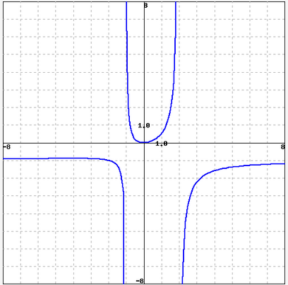 Look at the graph below of a rational function and chegg image for look at the graph below of a rational function and find all vertical and ccuart Choice Image