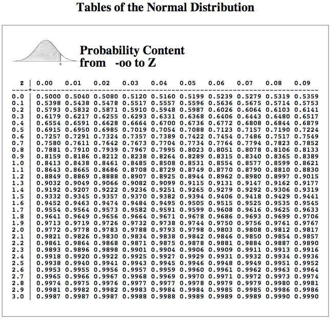 In order to design the building foundation for a l for P table normal distribution