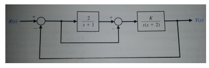 A control system has a structure presented below: