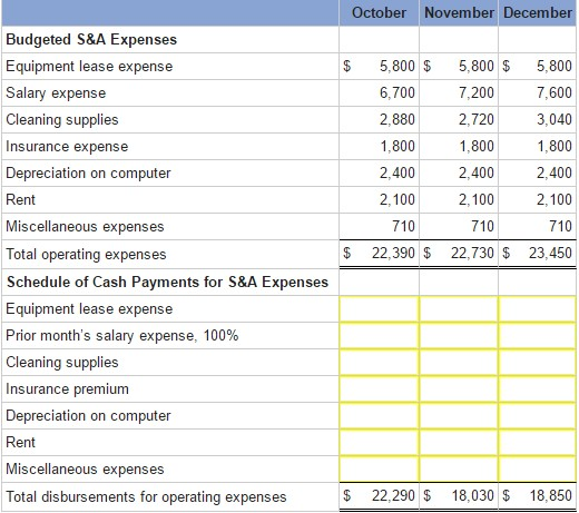 budget expenses list