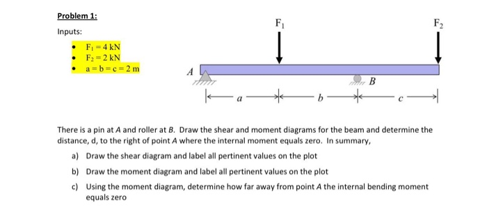 Solved inputs f1 4 kn f2 2 kn a b c 2 m ther question inputs f1 4 kn f2 2 kn a b c 2 m there is a pin at a and roller at b draw the s ccuart Images
