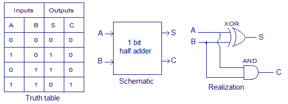 Solved  1 Perform Binary Arithmetic For The Following Expr