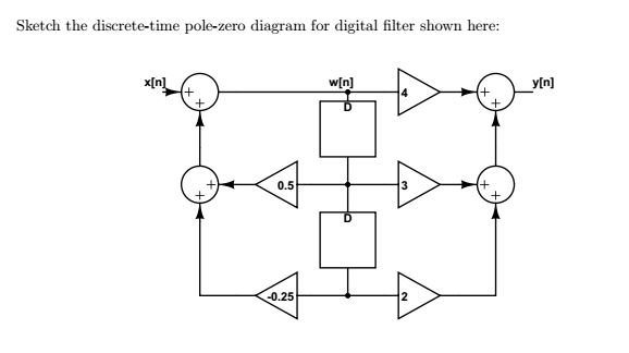 Sketch the discrete-time pole-zero diagram for dig
