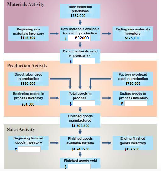 Solved the following chart shows how costs flow through a for Waste material activity