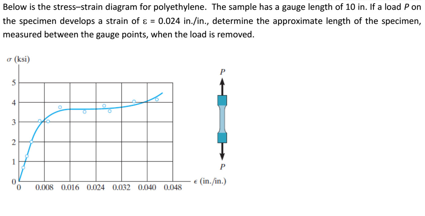 Below is the stress strain diagram for polyethylen chegg below is the stress strain diagram for polyethylen pooptronica Image collections