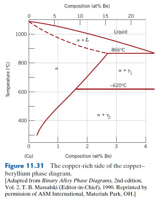 Copper Beryllium Phase Diagram Wiring Diagram