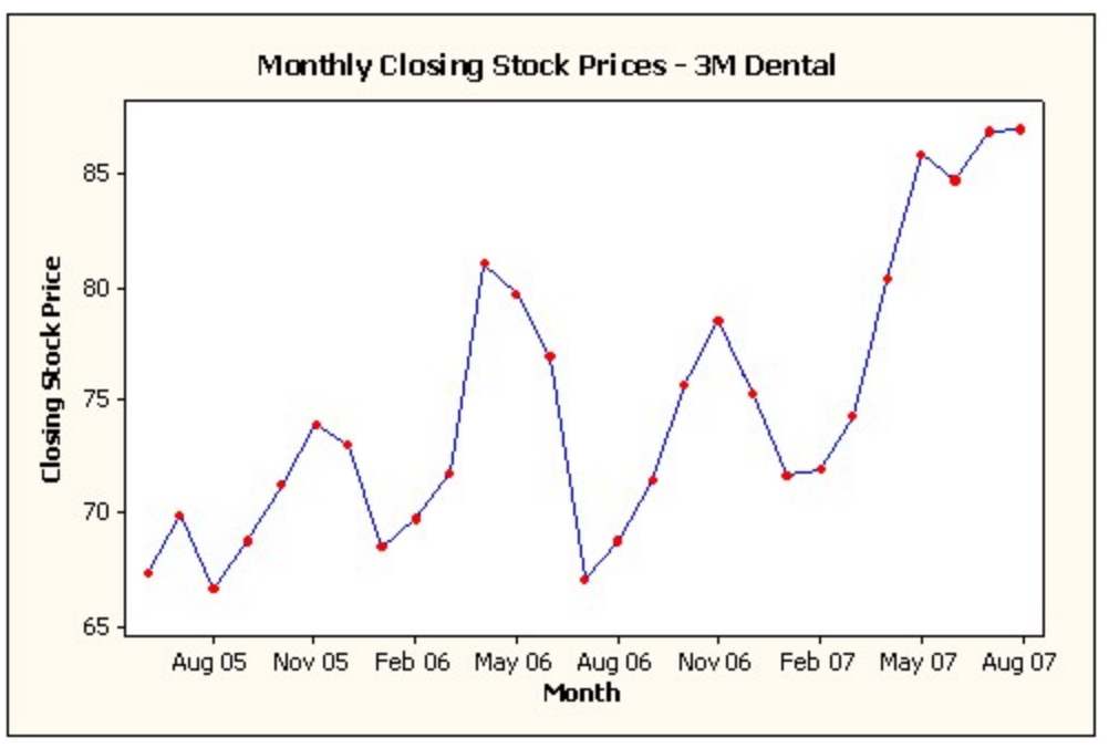 Following Is A Time Series Graph For Monthly Closi...   Chegg.com