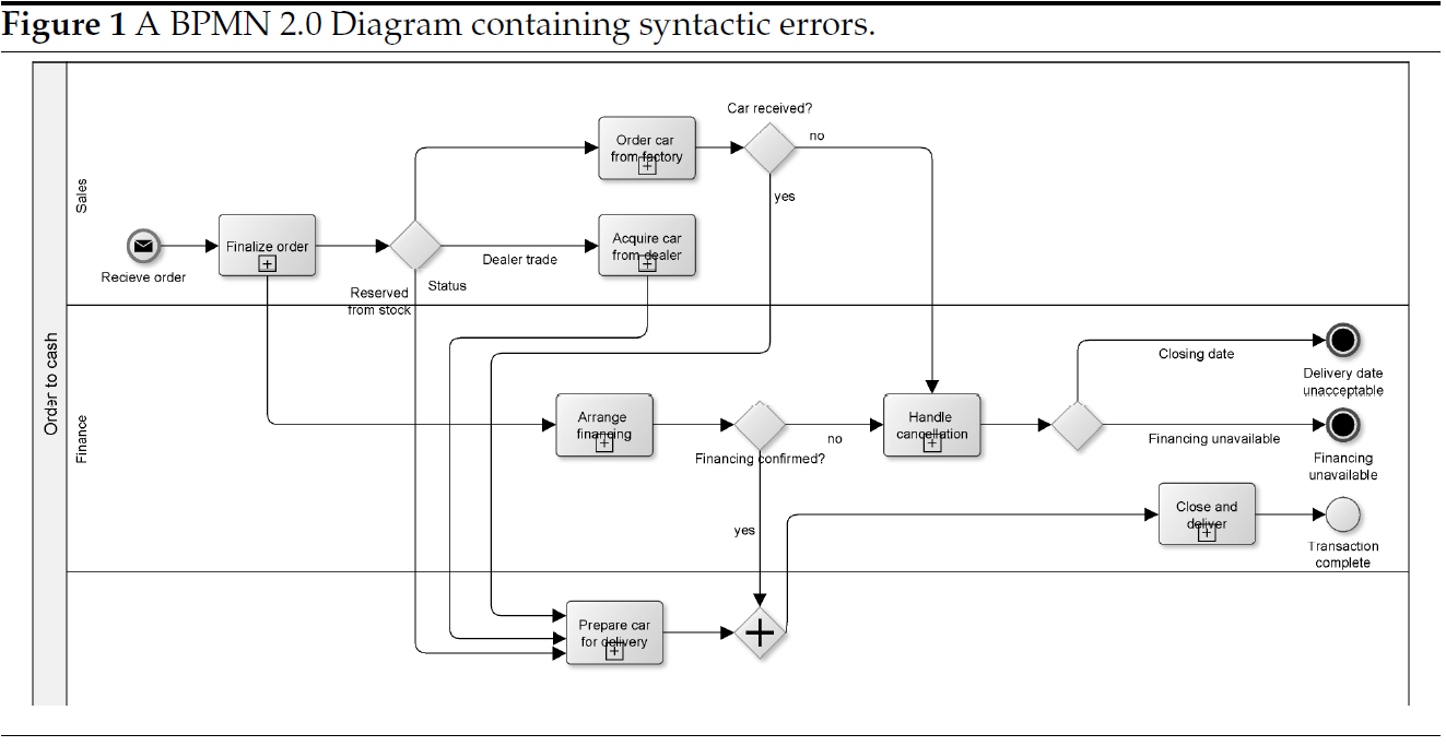 A business process model and notation bpmn silv