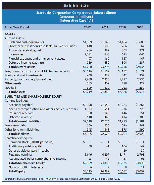 starbucks financial analysis for 2011 2010 2009 Starbucks (presentation) - starbucks presented by neo julia  o introduction o strategy analysis agenda • financial forecasting :  starbucks 2010 annual report.