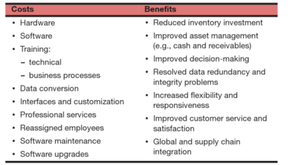 costs benefits hardware reduced inventory investment software training technical business processes