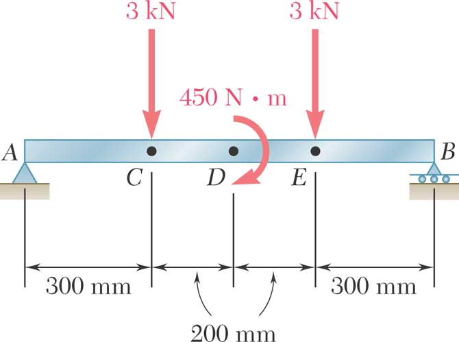 discussion bending moment Excessive bending stress is discussed in the aetiology of several  reliable  bending and torsional moment detection with an insole in relevant.