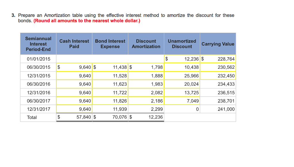 amortization of bond discount
