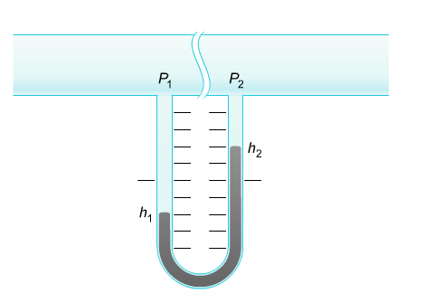 differential manometer. a differential manometer is used to measure the dr t