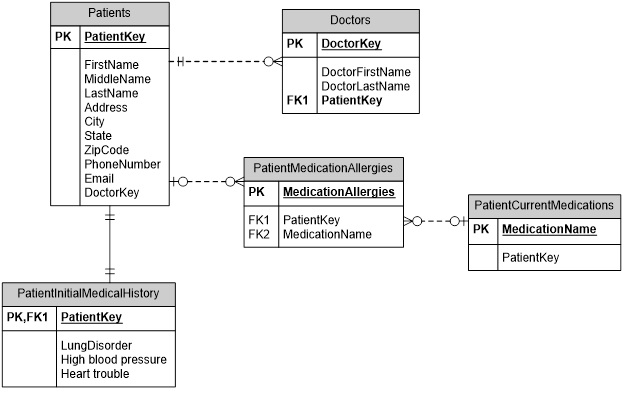 Construction Management Database : Solved each entity that stores a medicine name should do