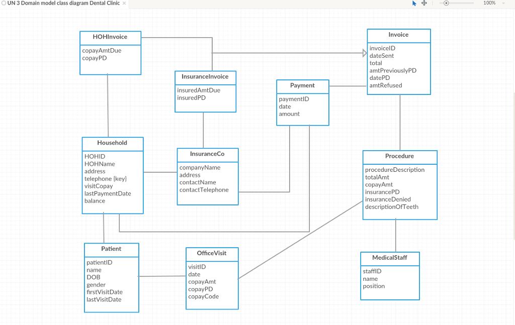 O UN 3 Domain Model Class Diagram Dental Clinic X HOHInvoice Copay Amt Due  Copay PD  Model Of Invoice