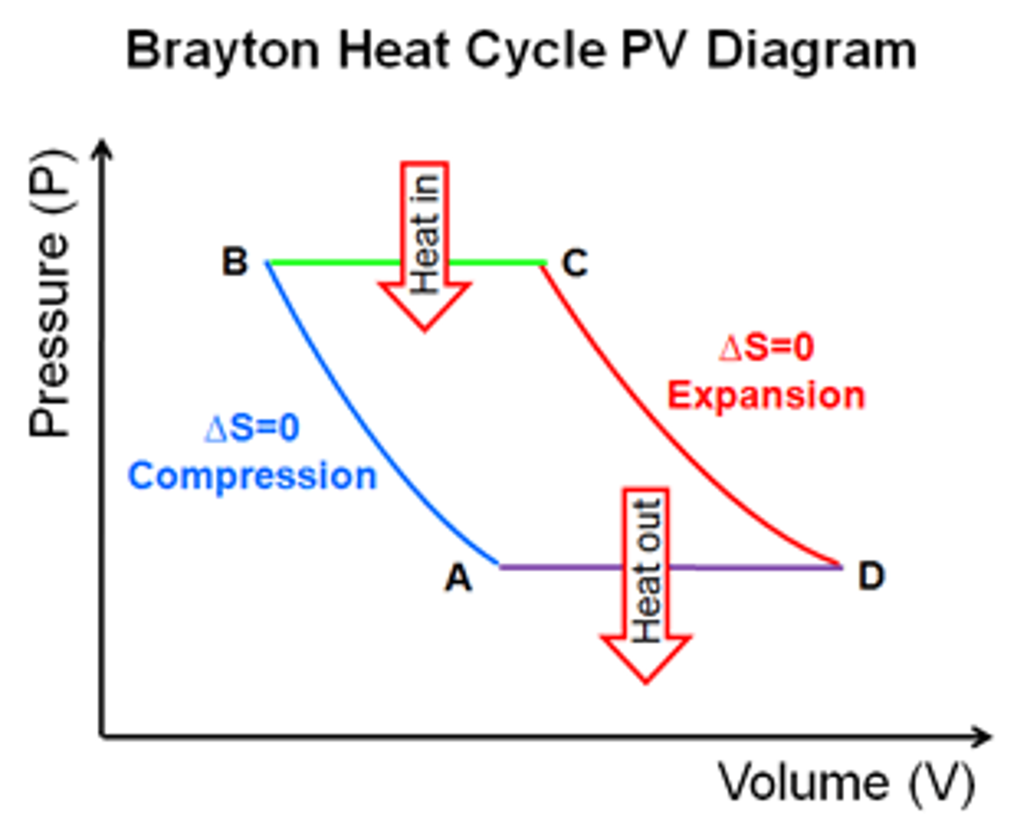 solved the heat cycle represented in the following pv dia carnot heat engine (pv diagram) conceptual question efficiency of heat engine from pv diagram