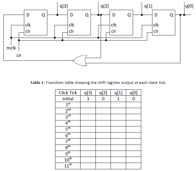 Transition table showing the shift register output