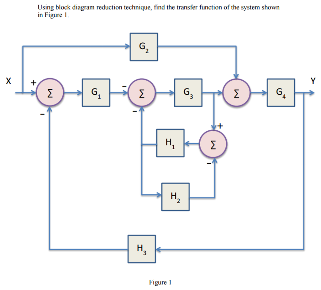 Erfreut Funktionsblockdiagramme Galerie - Schaltplan Serie Circuit ...