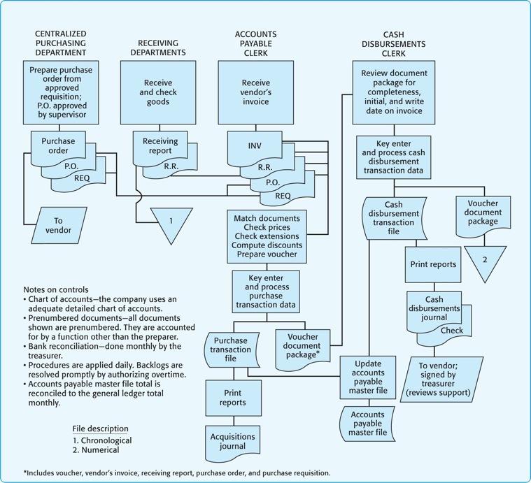 business management homework help