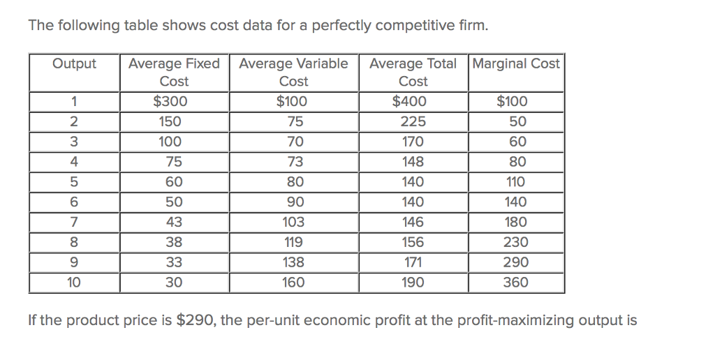 Question: The following table shows cost data for a perfectly competitive firm.  If the product price is $2...