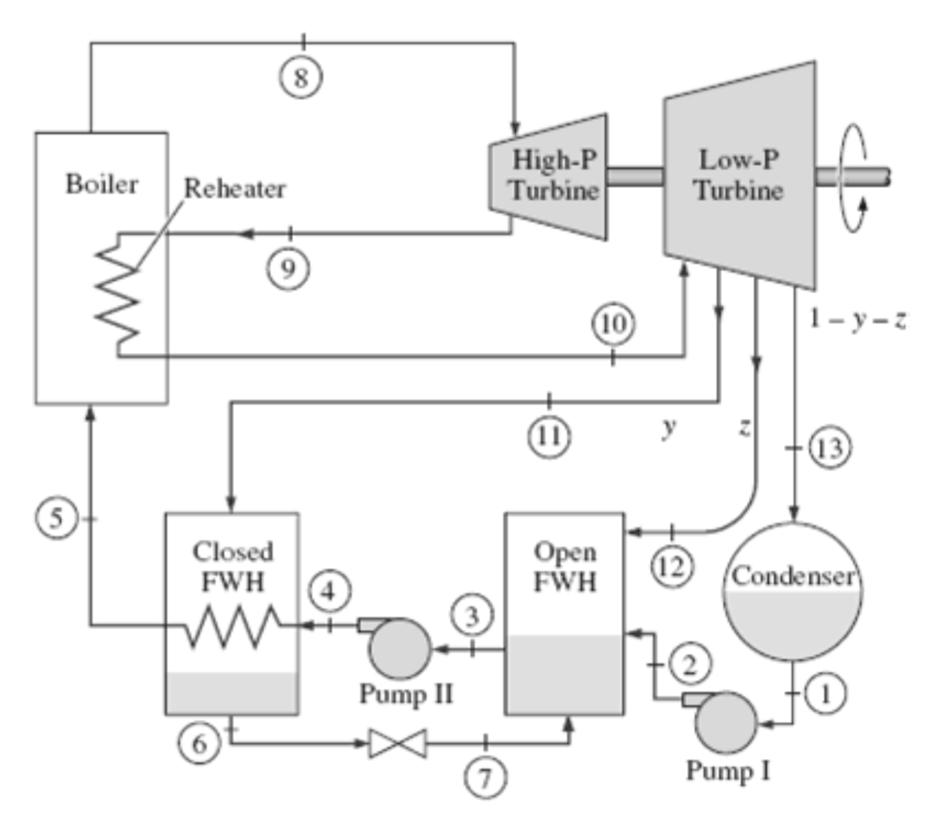 a steam power plant operates on an ideal reheat u2013 r