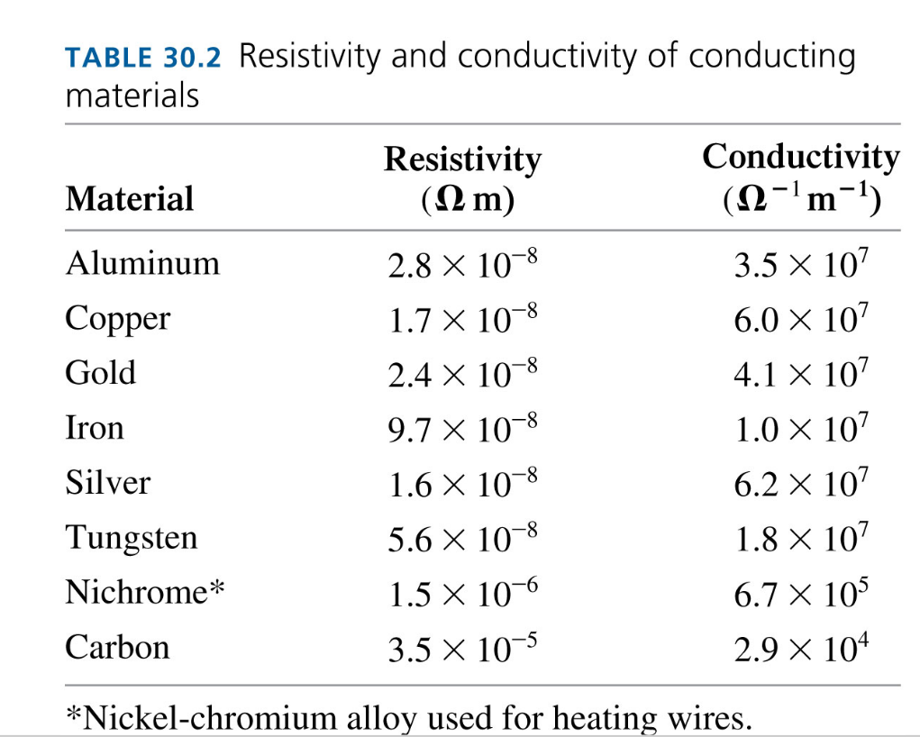 physics conductivity in metals Heat conduction (as opposed to  the material with the greatest thermal conductivity is a superfluid form of liquid helium called helium ii,  nuclear physics.