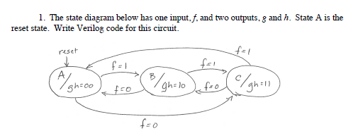 The state diagram below has one input, f, and two