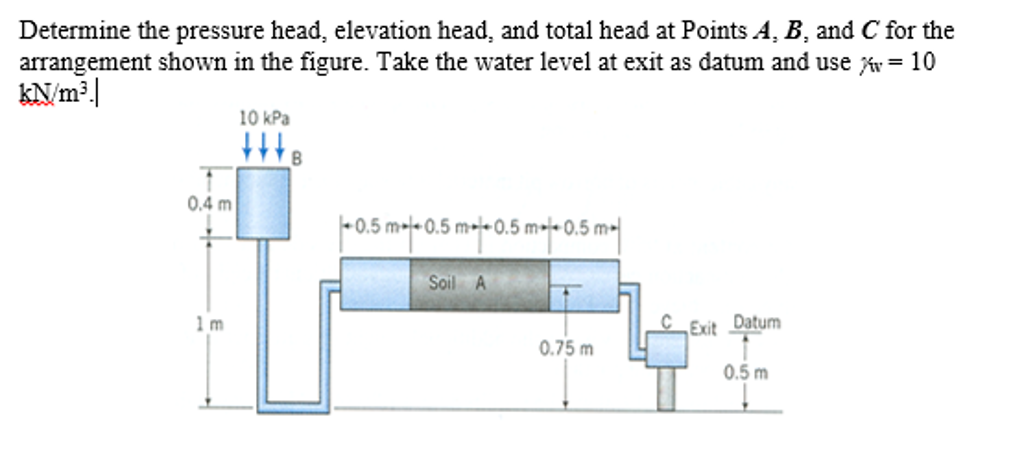 Determine The Pressure Head Elevation Head And T Cheggcom - How to determine elevation